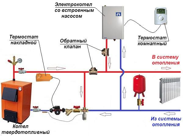 Как подключить дровяной котел отопления